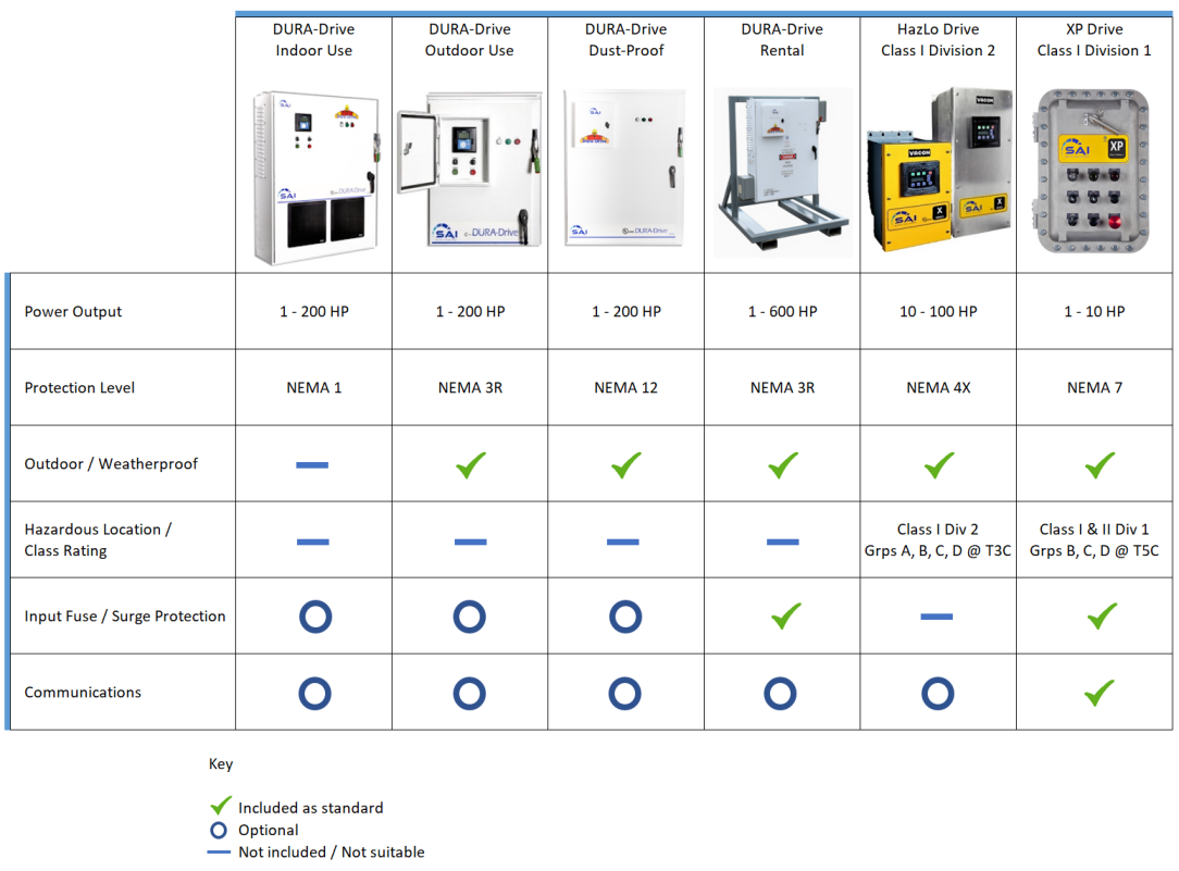 sai drive solutions packaged vfd product range with feature matrix
